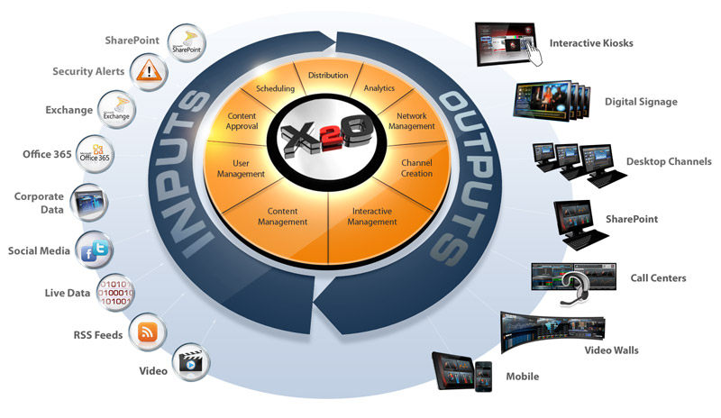 Media solutions eco diagram